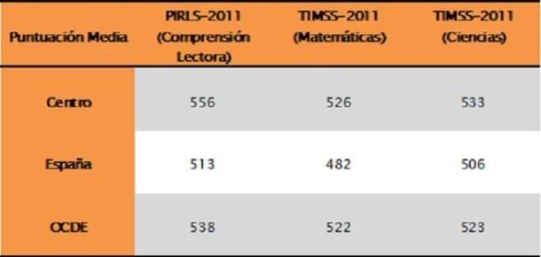 Resultados PIRLS y TIMSS 2011