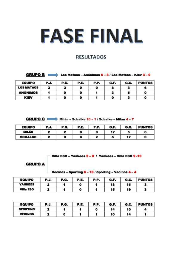 Resultados en semifinales